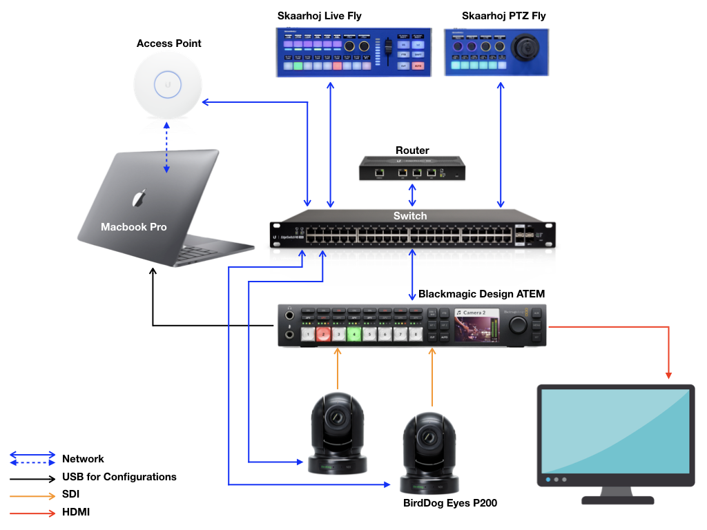 Switching Blackmagic ATEM with SKAARHOJ Live Fly workflow
